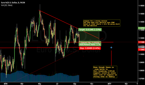 EURUSD: Long until fomc....Then a Godly short