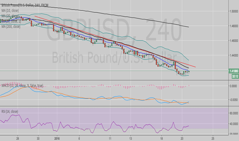 GBPUSD: GBP Further to go