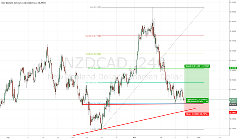 NZDCAD: Long NZD/CAD at Support+ Fibo+Trendline