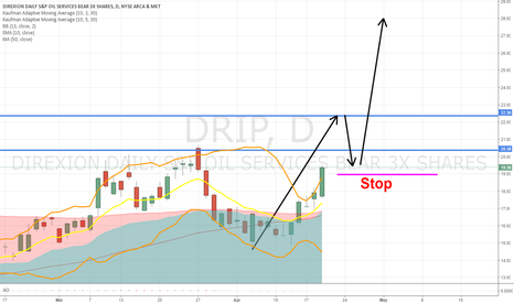 DRIP: Oil going down