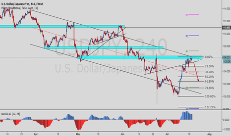 USDJPY: Back to bears on USDJPY?