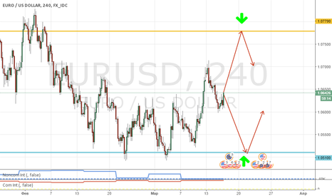 EURUSD: Продажа/покупка EUR/USD на FOMC!