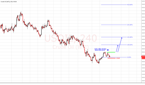 USOIL: Bullish view on USOIL