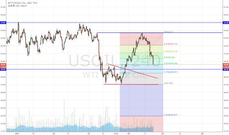 USOIL: WTI原油 上昇61.8%付近まで下落