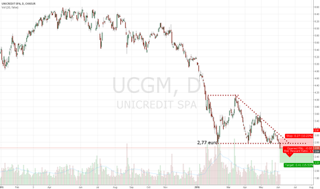 UCG: Short signal on UCGM or UCG UNICREDIT