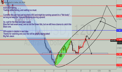 AUDUSD: AUDUSD opportunity coming soon