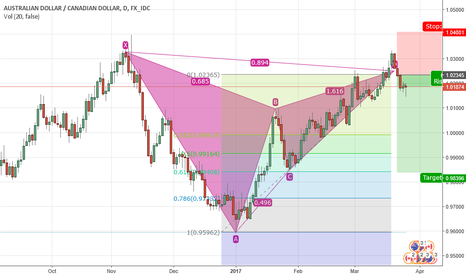 AUDCAD: gartley pattern is going on on aud cad