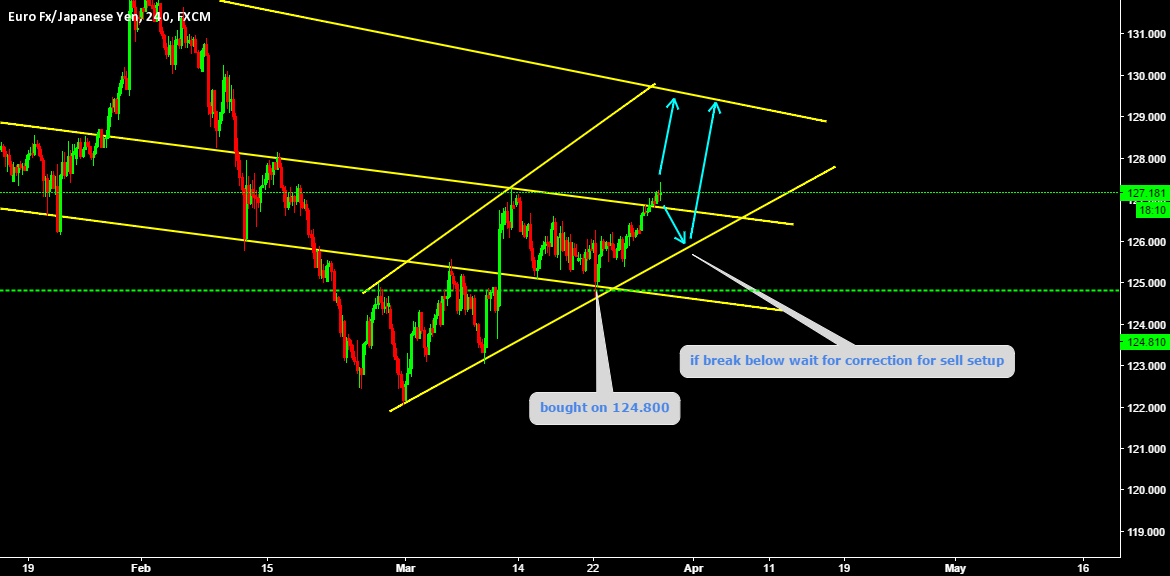 if price retrace we may have buy setup again