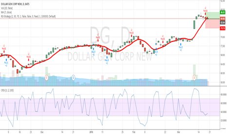 DG: DG, long trade on a oversold stock
