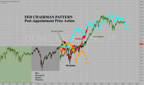 DOWI/CPIAUCSL: Fed Chairman Stock Market Pattern: 80% chance of...