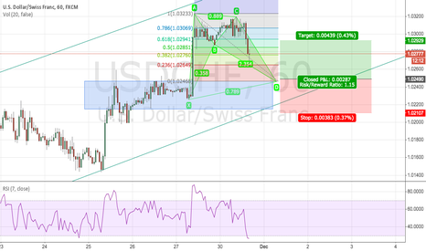 USDCHF: USDCHF 4h Uptrend Continuation with Potential 1h Bullish Bat