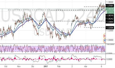 USDCAD: USD/CAD: análisis técnicos