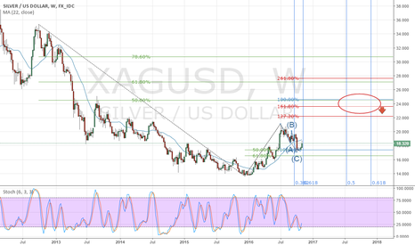 XAGUSD: Heading to End-Of-Wave C price target area