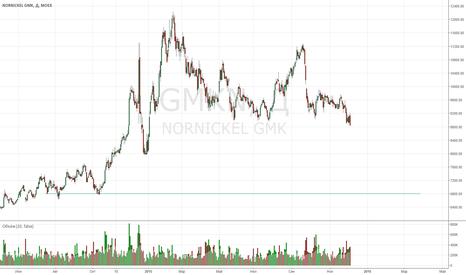 GMKN: NORNICKEL GMK (1) - ожидаю снижение до 6800 среднесрочно