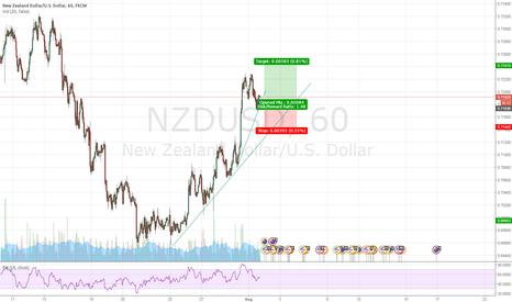 NZDUSD: Buying the pullback