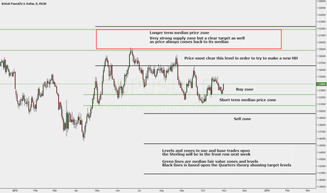 GBPUSD: Next week the Sterling will be in the front row.