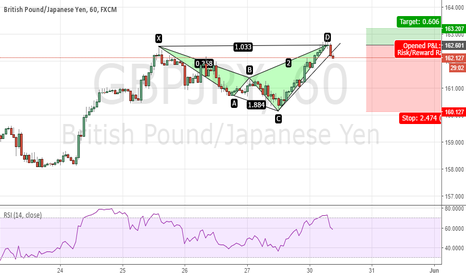 GBPJPY: GBPJPY - Bearish Shark with RSI Bamm