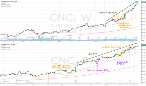 CNC: CNC continues its bull trend after stock split