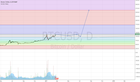 BTCUSD: to the 2600
