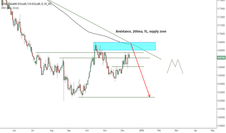 NZDUSD: NZDUSD short opportunity higher up