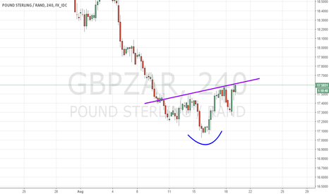 GBPZAR: GBPZAR, bullish reverse Head & Shoulder