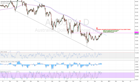 AUDJPY: AUDJPY - Both AUD and JPY rate decision day - RISK!