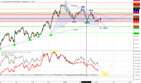 DXY: short dxy for my gold