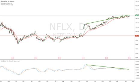 NFLX: Divergence