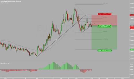EURNZD: EUR / NZD SELL POSITION RUNING