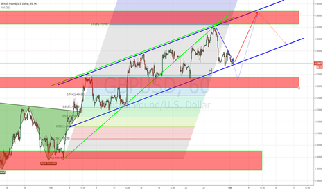 GBPUSD: [canceled] GBP/USD potential long position