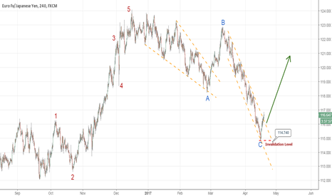 EURJPY: EURJPY - Technical Break