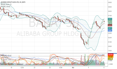 BABA: BABA Reversal from recent lows, looking for 90.00