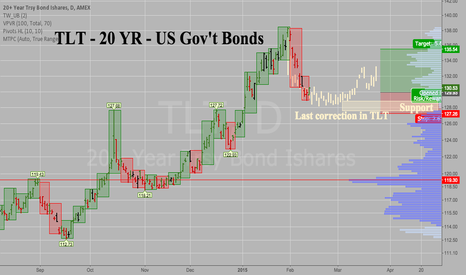 TLT: TLT - 20 YR US GOV'T BONDS - Repeating the last correction