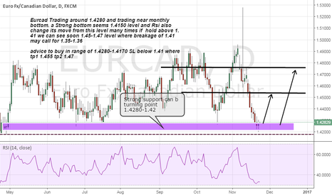 EURCAD: Eurcad long advice on strong monthly support
