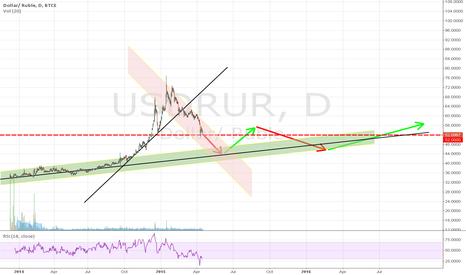 USDRUR: USD/RUR 2015->2016