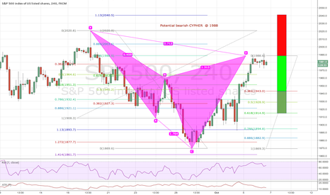 SPX500: Potential Bear Cypher S&P