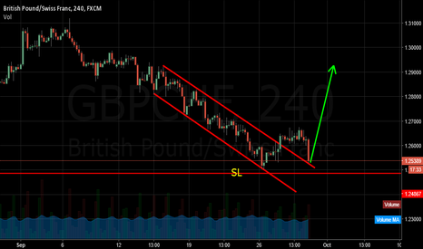GBPCHF: i think it for buy