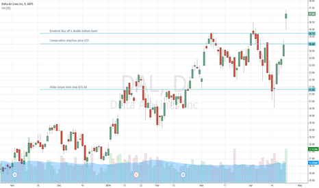 DAL: DAL Buy Double Bottom Base Breakout