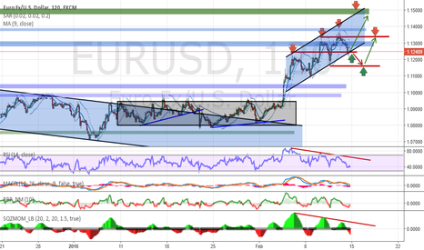 EURUSD: Analysis and Forecast EUR / USD - Weekly review (15.02-19.02)
