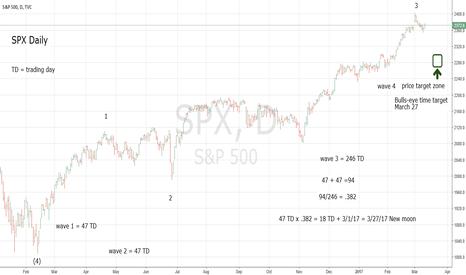 SPX: SPX Bottom Time Target 3/27/17