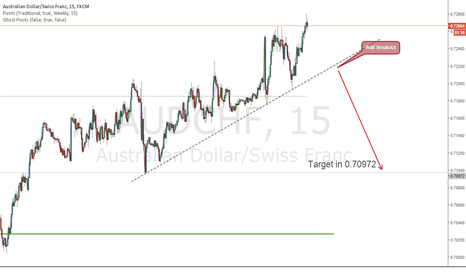 AUDCHF: AUDCHF waiting breakout
