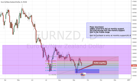 EURNZD: try to find long entry