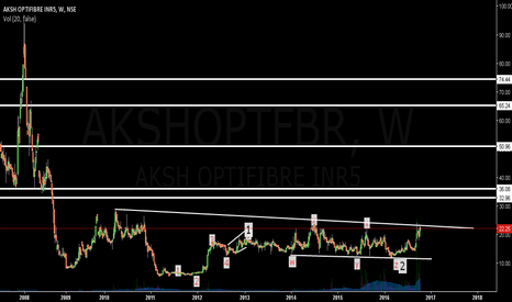 AKSHOPTFBR: Aksh Optifibre: Good Buy..