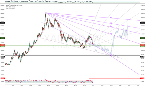 XAUUSD: XAUUSD - Pattern and Gann Fan Projections