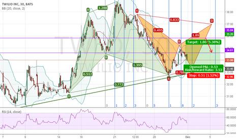 TWLO: Volatility Pays.