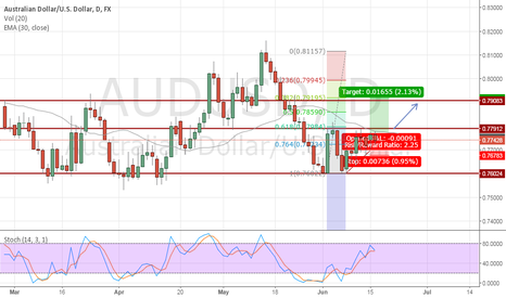 AUDUSD: AUDUSD Long daily chart