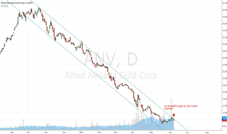 ANV: ANV caught in the trend channel