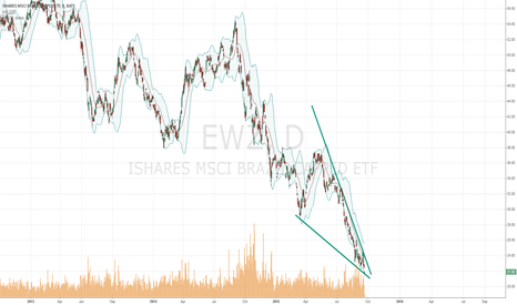 EWZ: Falling wedge