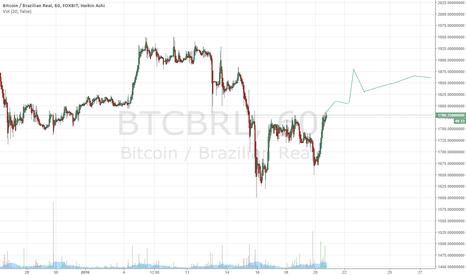 BTCBRL: Next Fluctuations