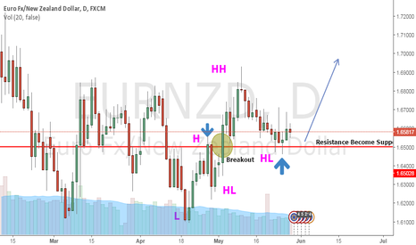 EURNZD: EURNZD Daily Long Setup
